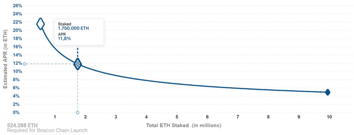 Dependencia del valor de las recompensas del volumen total de depósitos en Ethereum 2.0