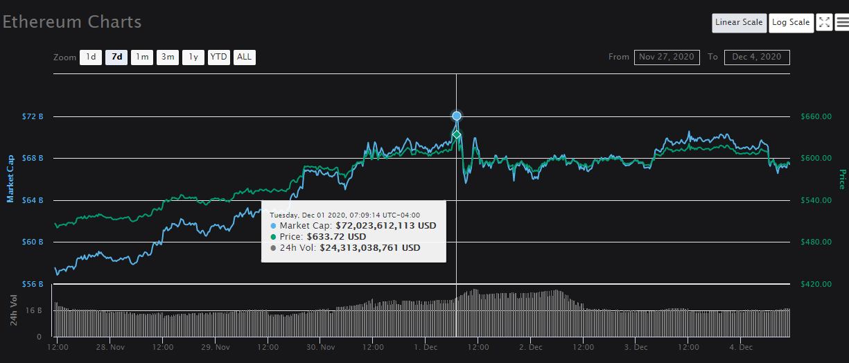 Charts: coinmarketcap.com - Ethereum